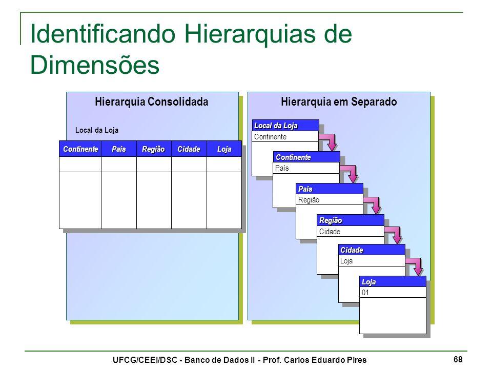 Identificando Hierarquias de Dimensões