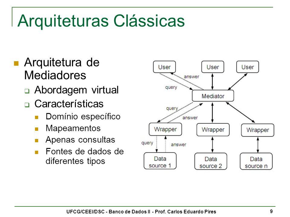 Arquiteturas Clássicas
