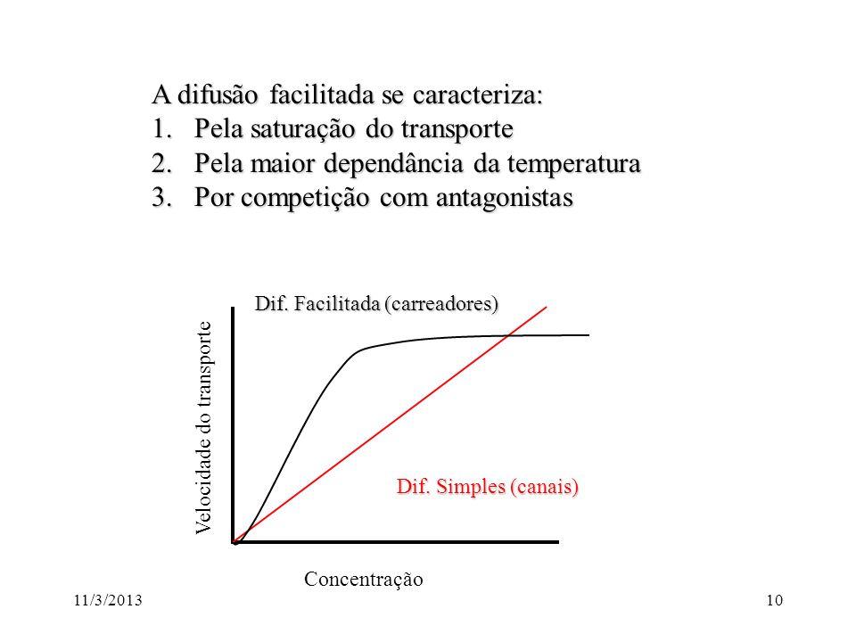 A difusão facilitada se caracteriza: Pela saturação do transporte