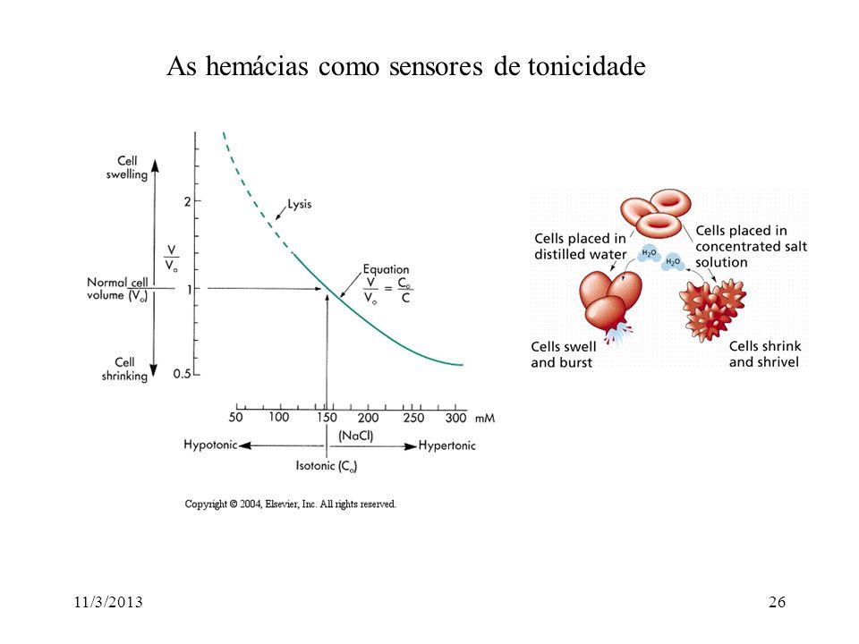 As hemácias como sensores de tonicidade