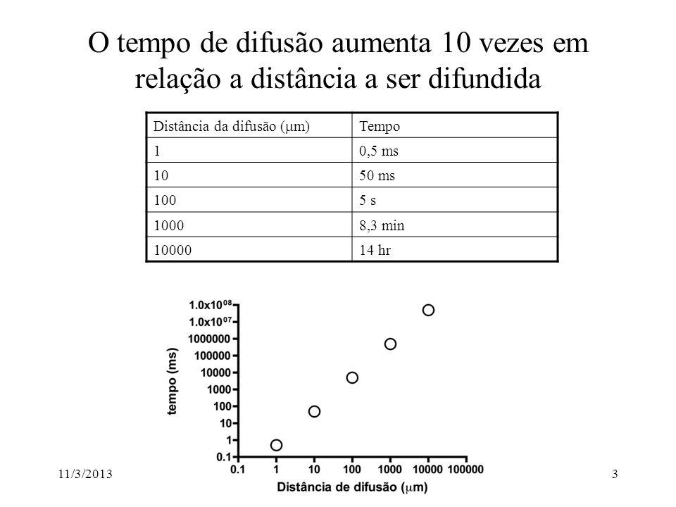 O tempo de difusão aumenta 10 vezes em relação a distância a ser difundida