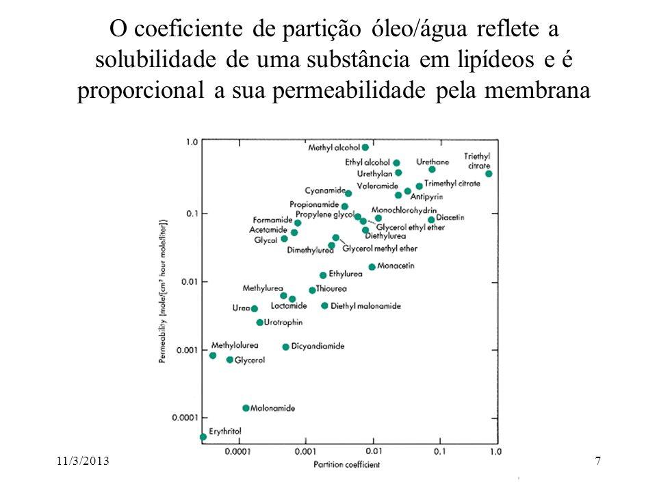 O coeficiente de partição óleo/água reflete a solubilidade de uma substância em lipídeos e é proporcional a sua permeabilidade pela membrana