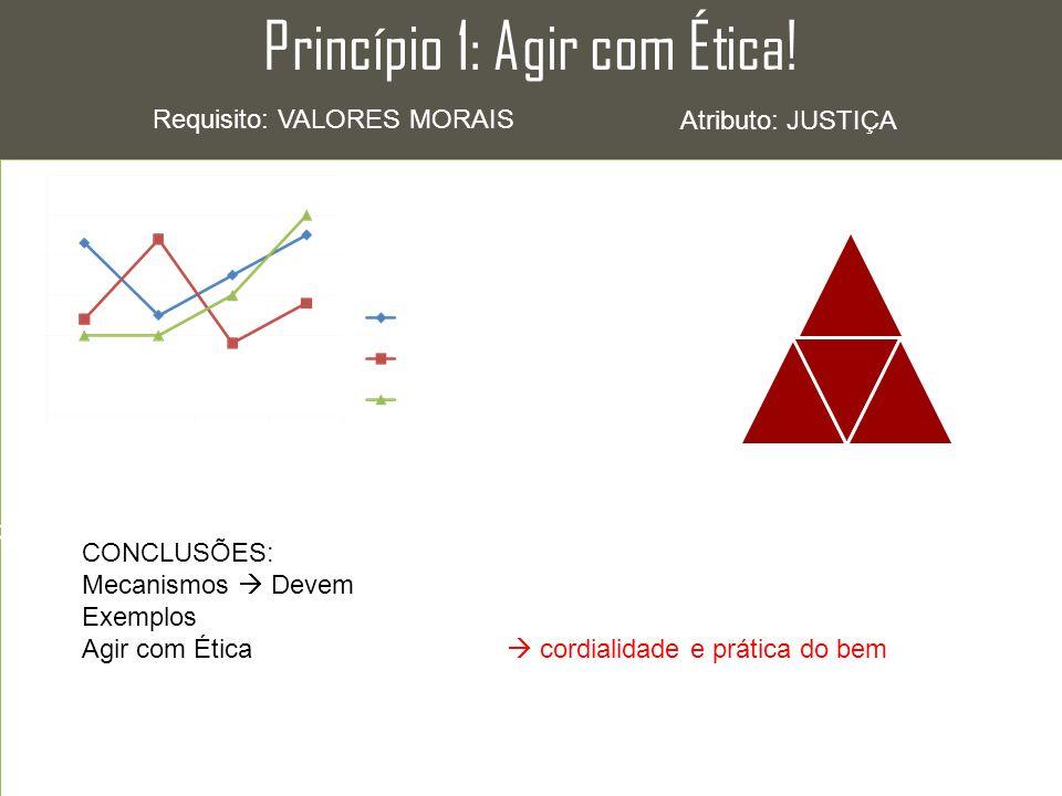 Princípio 1: Agir com Ética!