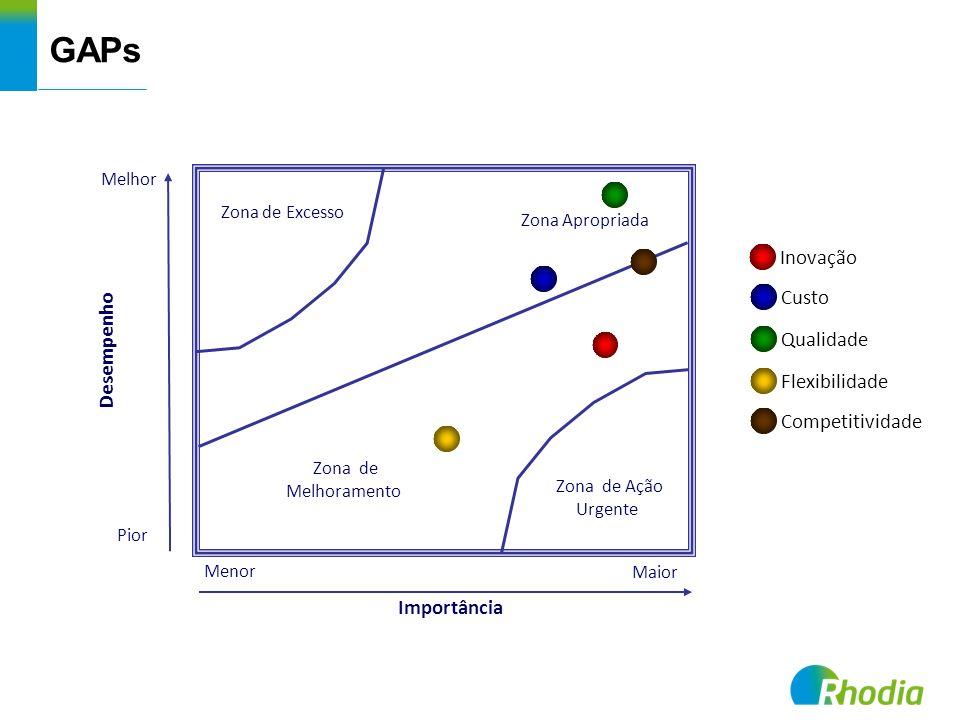 GAPs Inovação Custo Desempenho Qualidade Flexibilidade Competitividade