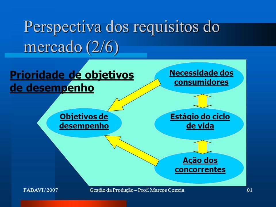Perspectiva dos requisitos do mercado (2/6)