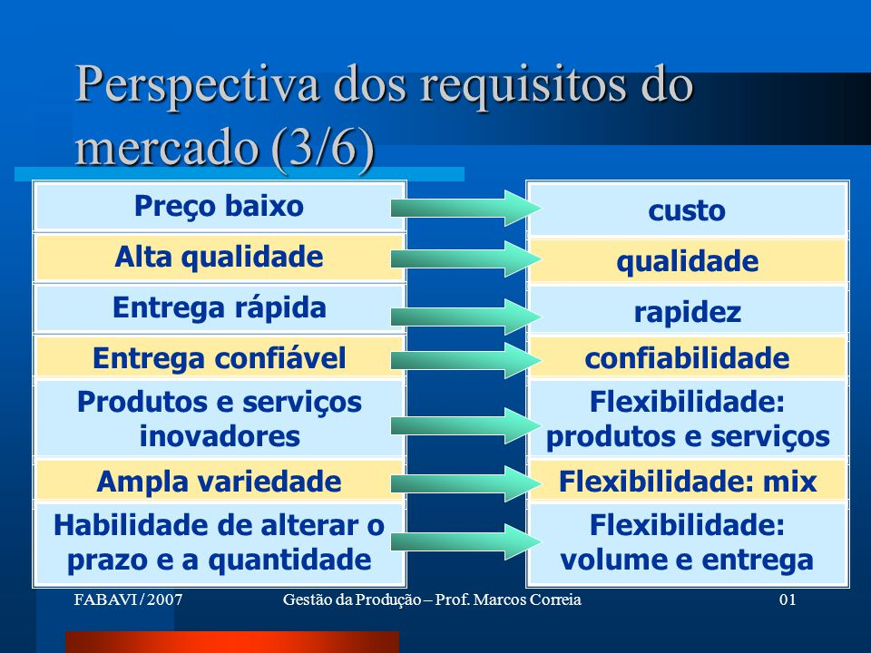 Perspectiva dos requisitos do mercado (3/6)