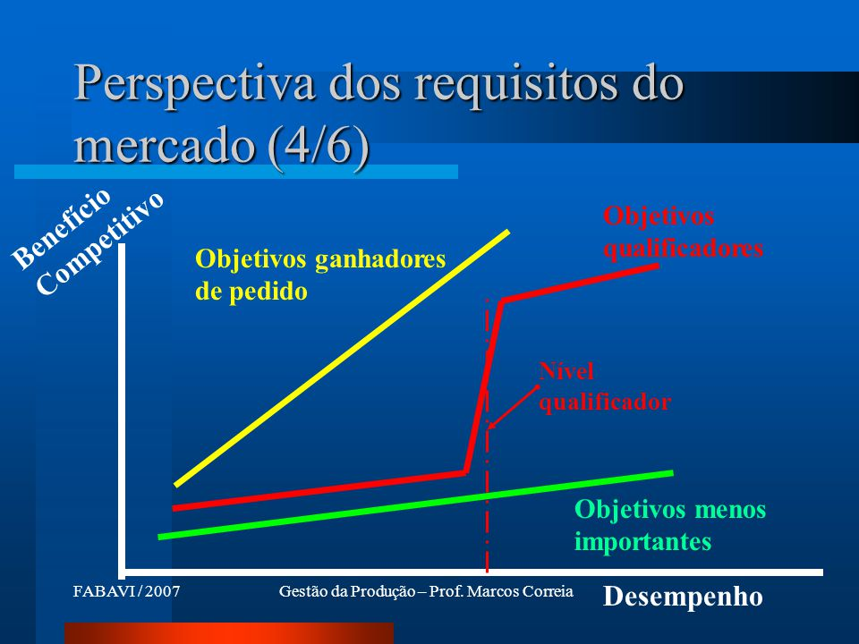 Perspectiva dos requisitos do mercado (4/6)