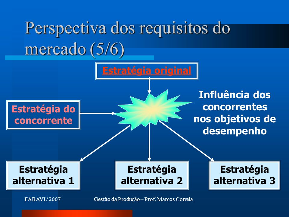 Perspectiva dos requisitos do mercado (5/6)