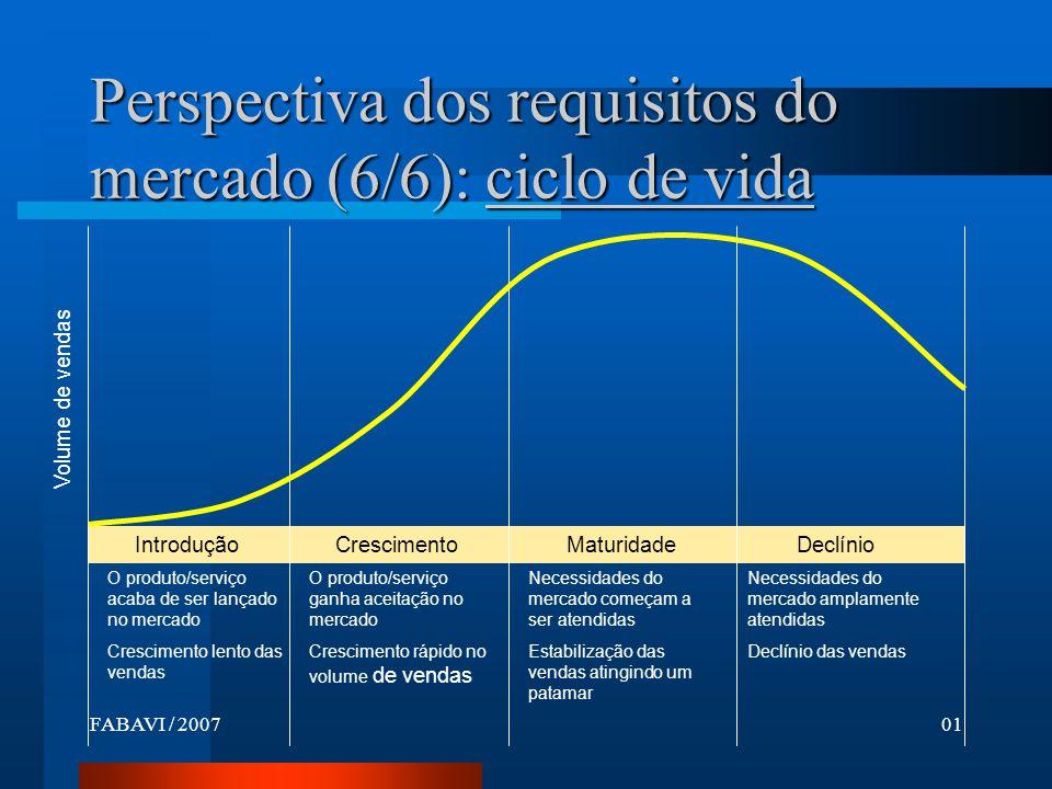 Perspectiva dos requisitos do mercado (6/6): ciclo de vida