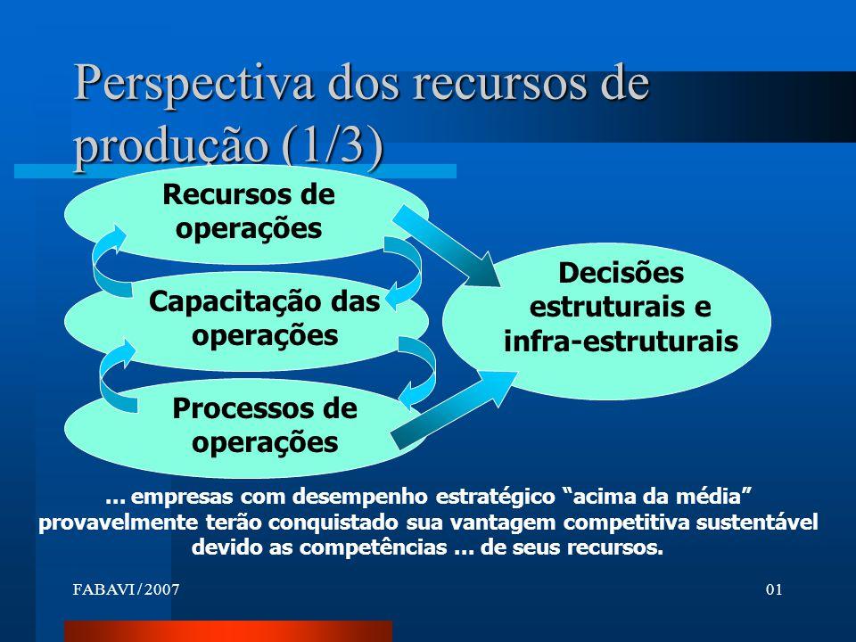 Perspectiva dos recursos de produção (1/3)