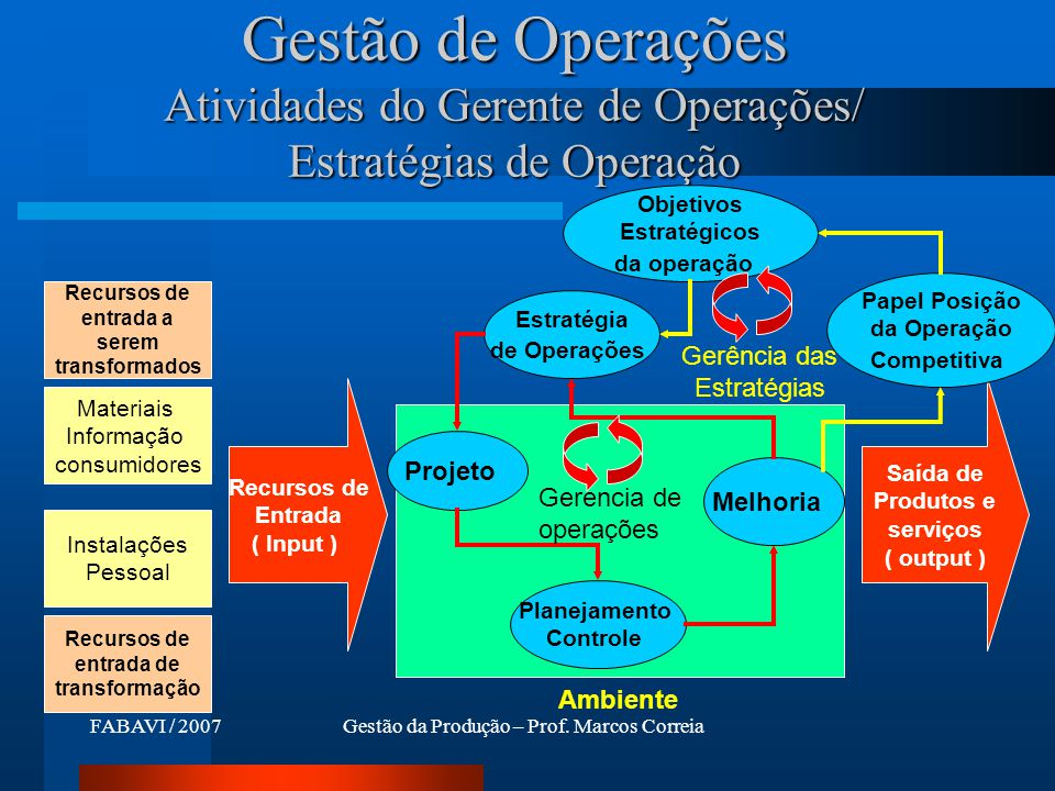 Gestão de Operações Atividades do Gerente de Operações/ Estratégias de Operação