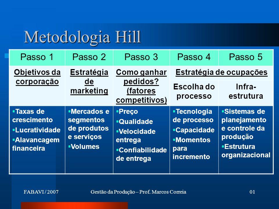 Metodologia Hill Passo 1 Passo 2 Passo 3 Passo 4 Passo 5