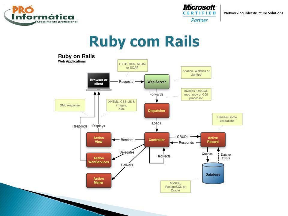 Ruby com Rails