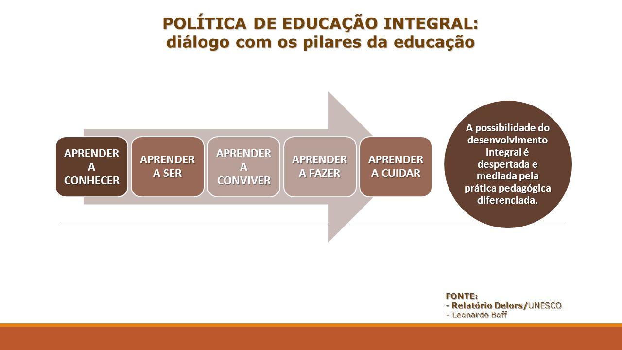 POLÍTICA DE EDUCAÇÃO INTEGRAL: diálogo com os pilares da educação