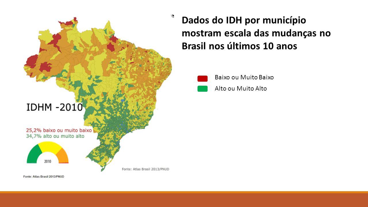 Dados do IDH por município mostram escala das mudanças no Brasil nos últimos 10 anos