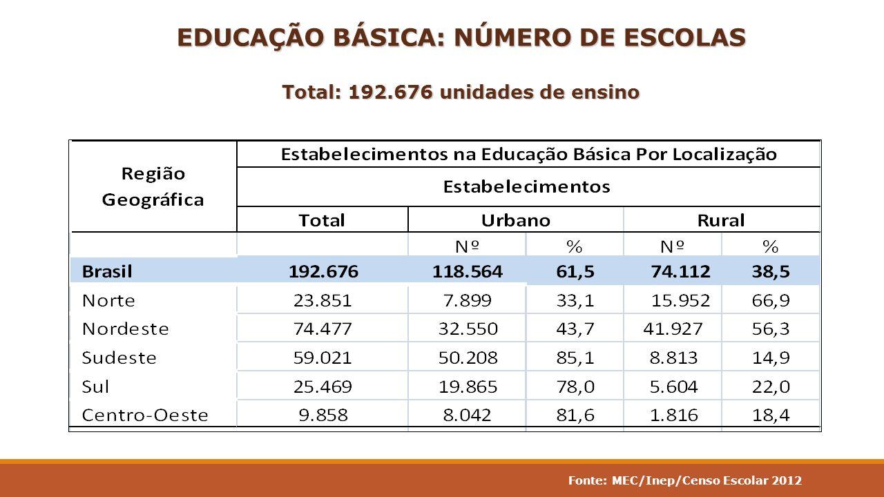 EDUCAÇÃO BÁSICA: NÚMERO DE ESCOLAS Total: 192.676 unidades de ensino