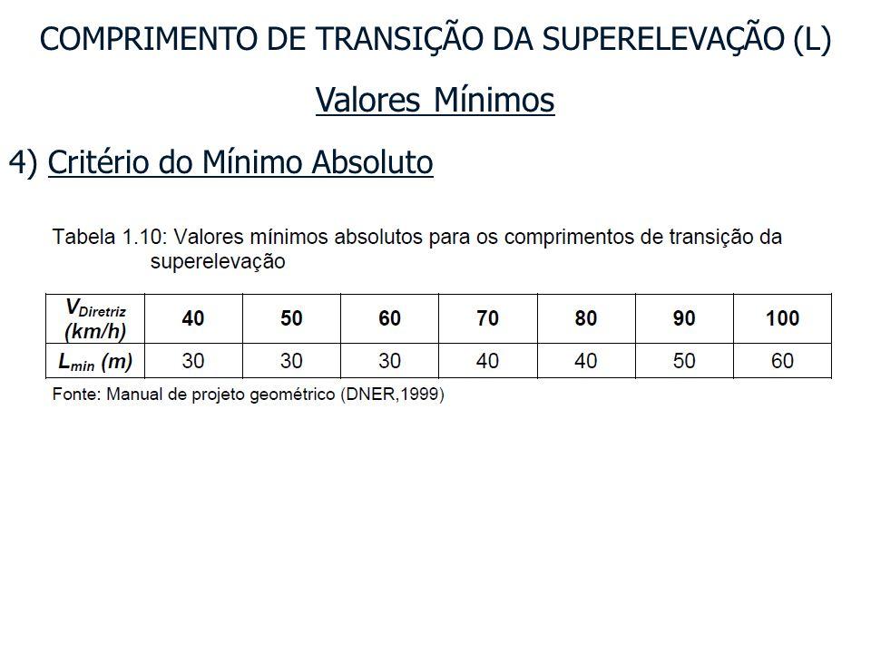 COMPRIMENTO DE TRANSIÇÃO DA SUPERELEVAÇÃO (L)