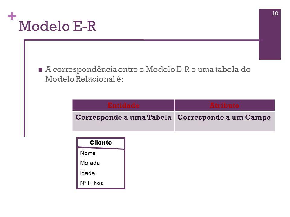 Modelo E-R A correspondência entre o Modelo E-R e uma tabela do Modelo Relacional é: Entidade. Atributo.