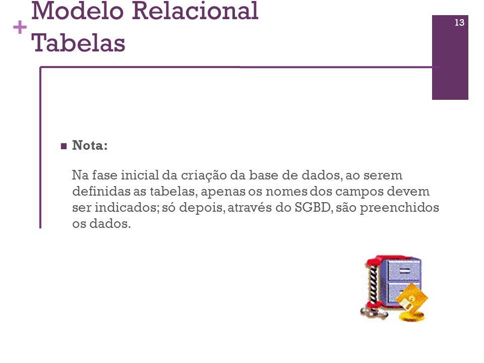 Modelo Relacional Tabelas