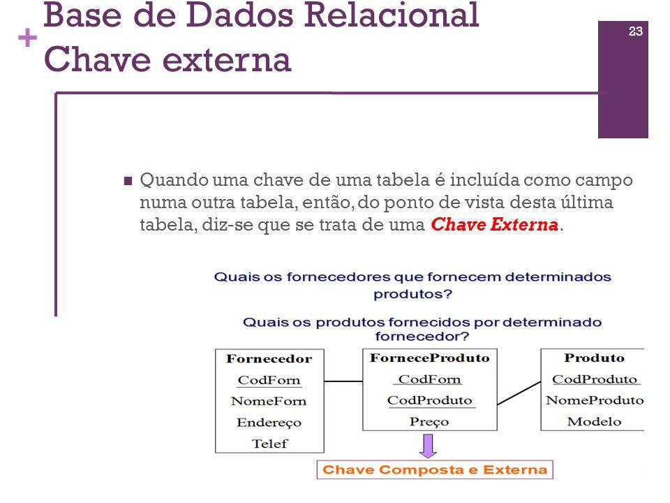 Base de Dados Relacional Chave externa