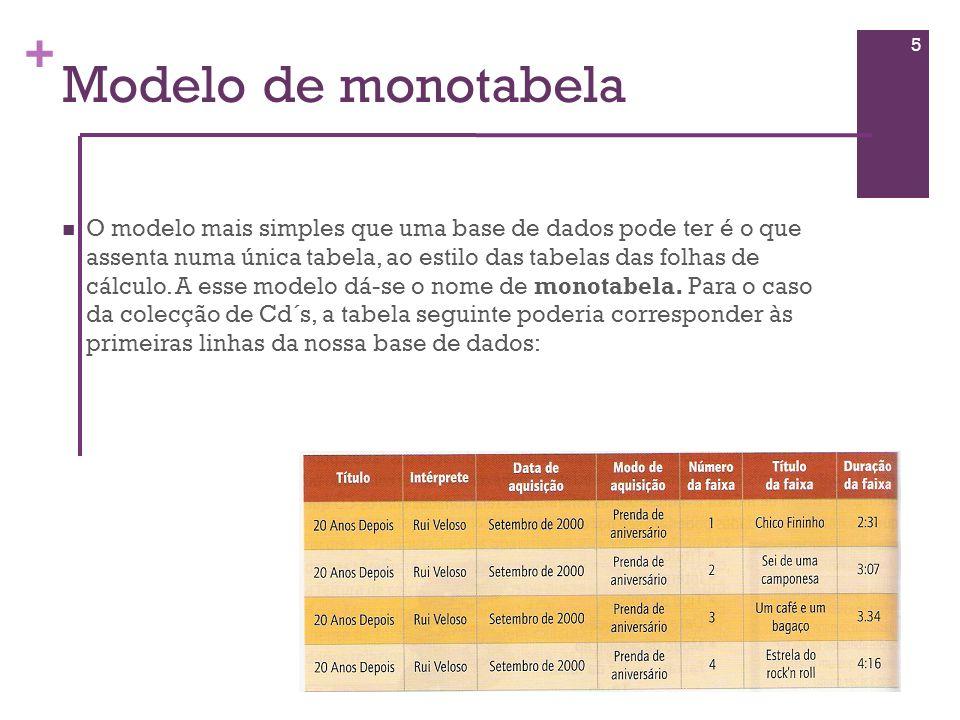 Modelo de monotabela