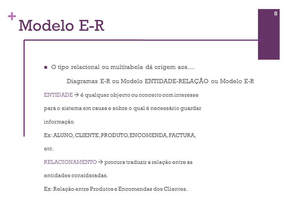Diagramas E-R ou Modelo ENTIDADE-RELAÇÃO ou Modelo E-R