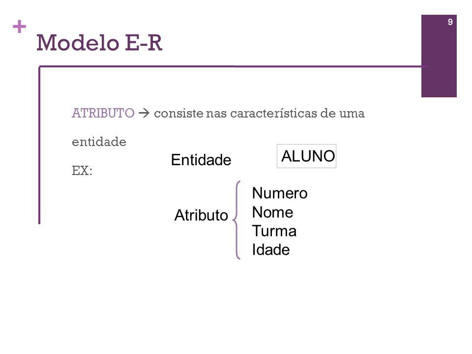 Modelo E-R ALUNO Entidade Numero Nome Turma Atributo Idade