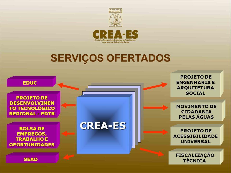 SERVIÇOS OFERTADOS CREA-ES CEPs