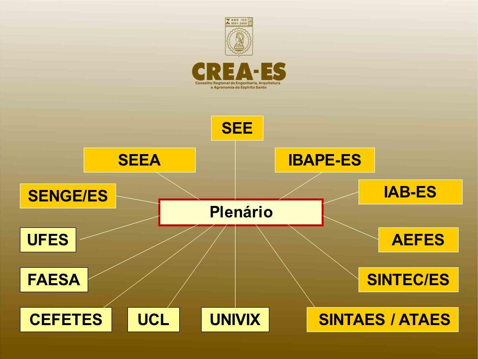 SEE SEEA. IBAPE-ES. IAB-ES. SENGE/ES. Plenário. UFES. AEFES. FAESA. SINTEC/ES. CEFETES. UCL.