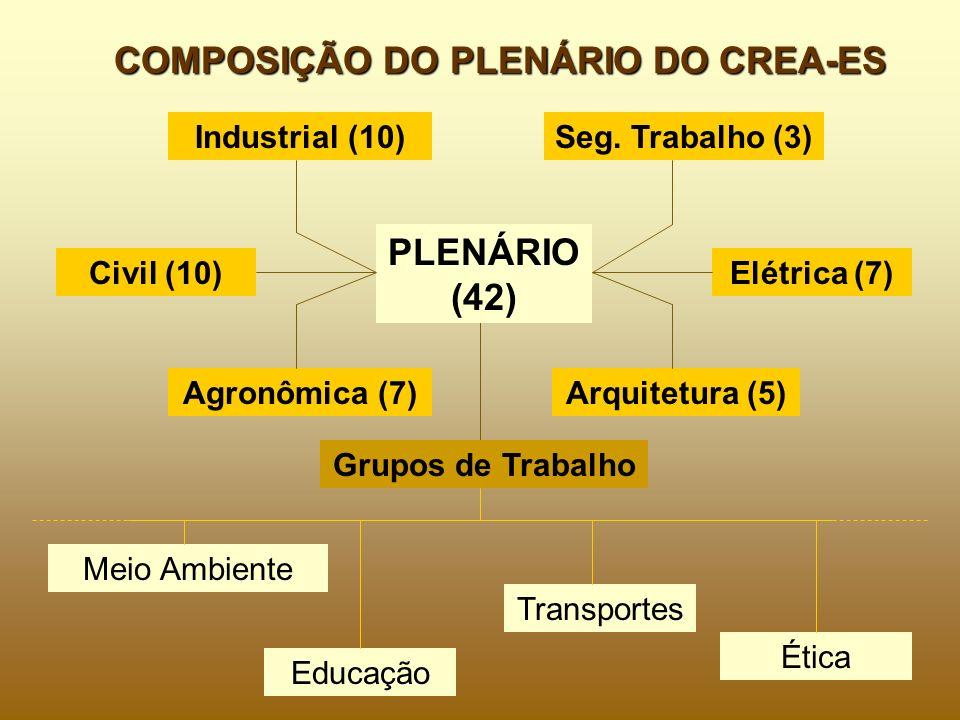COMPOSIÇÃO DO PLENÁRIO DO CREA-ES