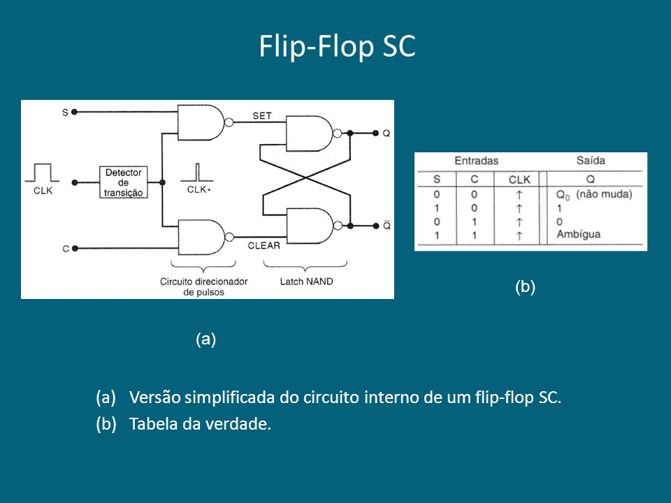 Flip-Flop SC (b) (a) Versão simplificada do circuito interno de um flip-flop SC. Tabela da verdade.