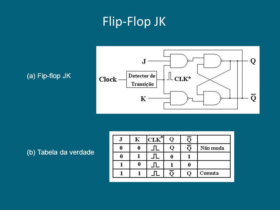 Flip-Flop JK (a) Fip-flop JK (b) Tabela da verdade