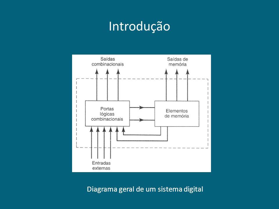 Diagrama geral de um sistema digital