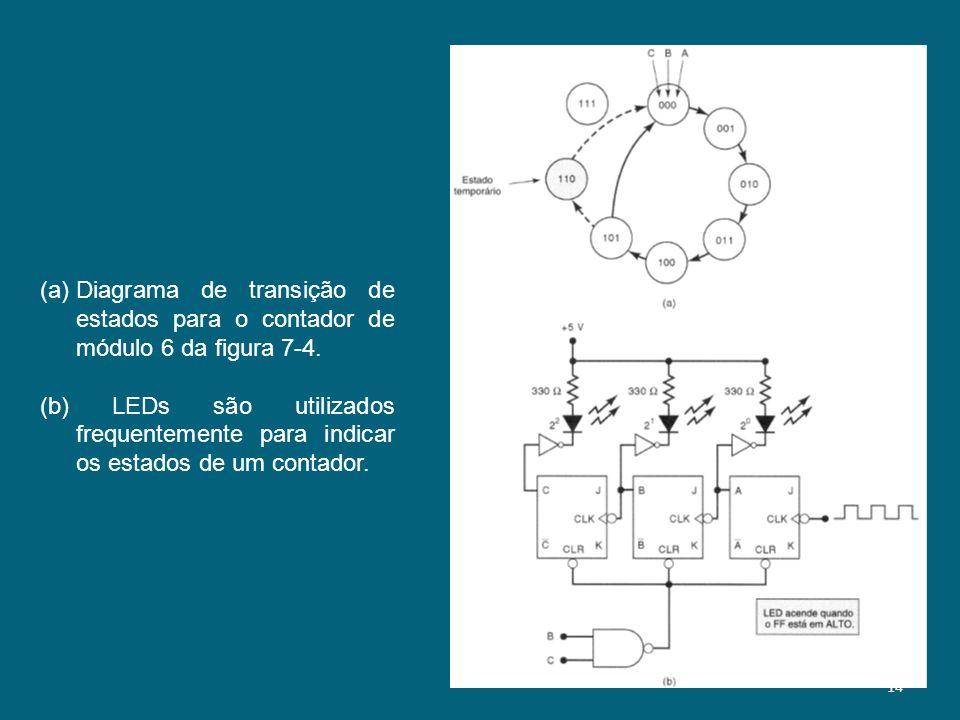 Diagrama de transição de estados para o contador de módulo 6 da figura 7-4.