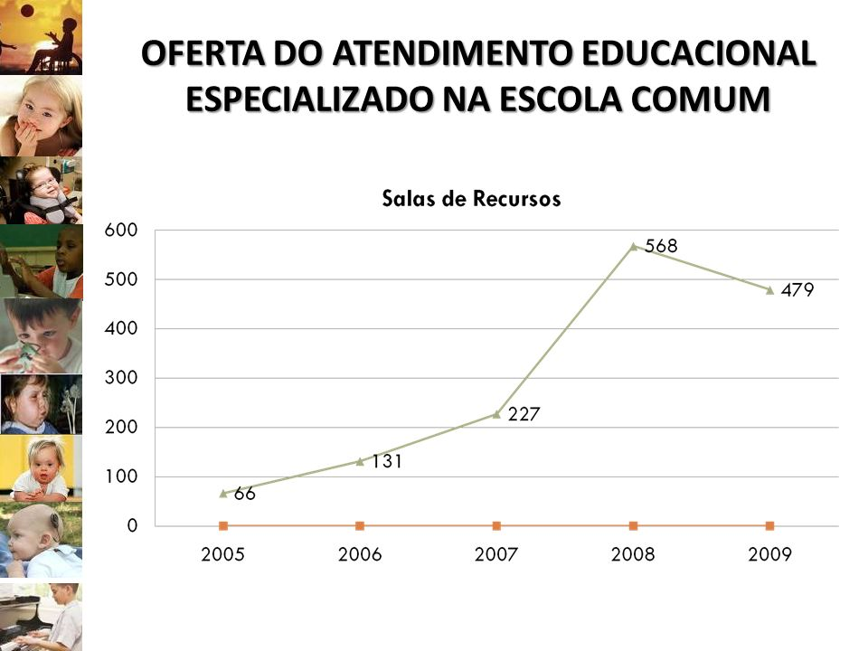 OFERTA DO ATENDIMENTO EDUCACIONAL ESPECIALIZADO NA ESCOLA COMUM