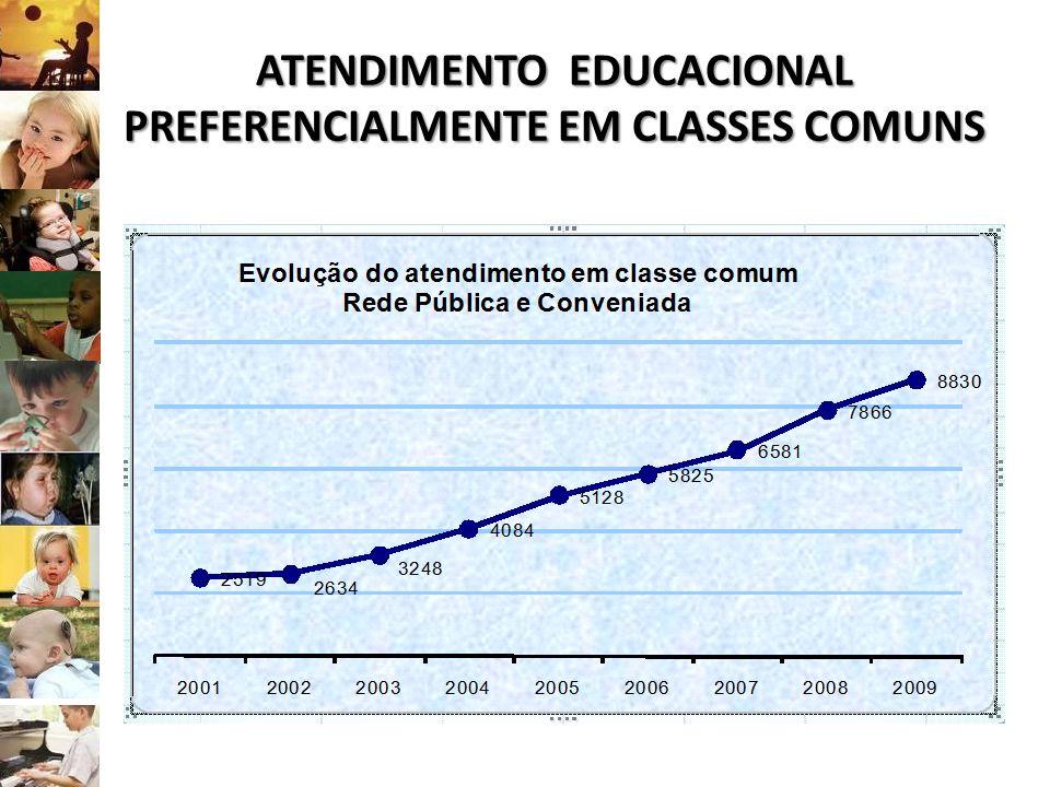 ATENDIMENTO EDUCACIONAL PREFERENCIALMENTE EM CLASSES COMUNS