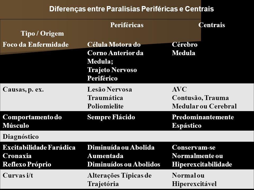 Diferenças entre Paralisias Periféricas e Centrais