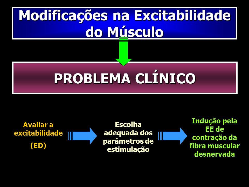 Modificações na Excitabilidade do Músculo