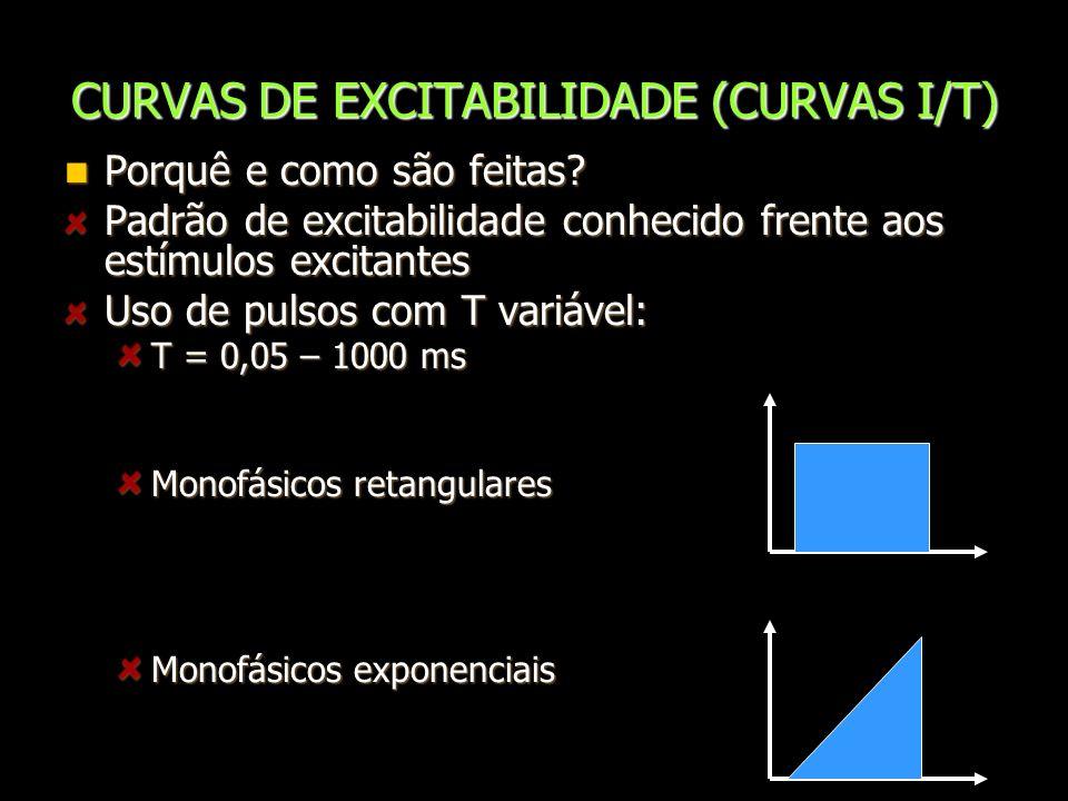 CURVAS DE EXCITABILIDADE (CURVAS I/T)