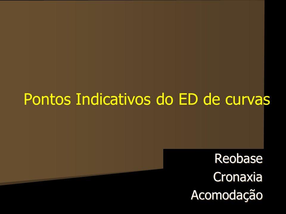 Pontos Indicativos do ED de curvas