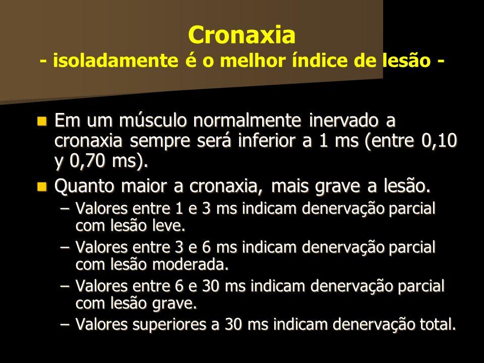 Cronaxia - isoladamente é o melhor índice de lesão -
