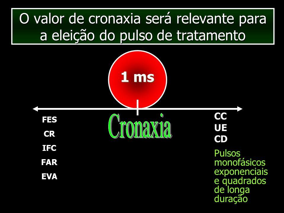O valor de cronaxia será relevante para a eleição do pulso de tratamento