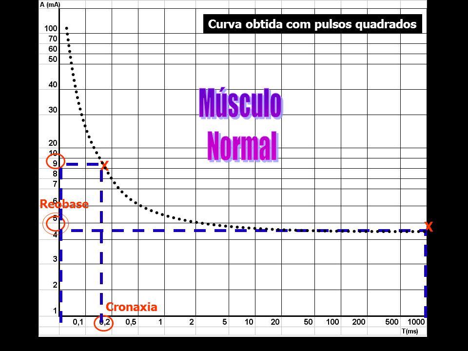 Músculo Normal X X Curva obtida com pulsos quadrados Reobase Cronaxia
