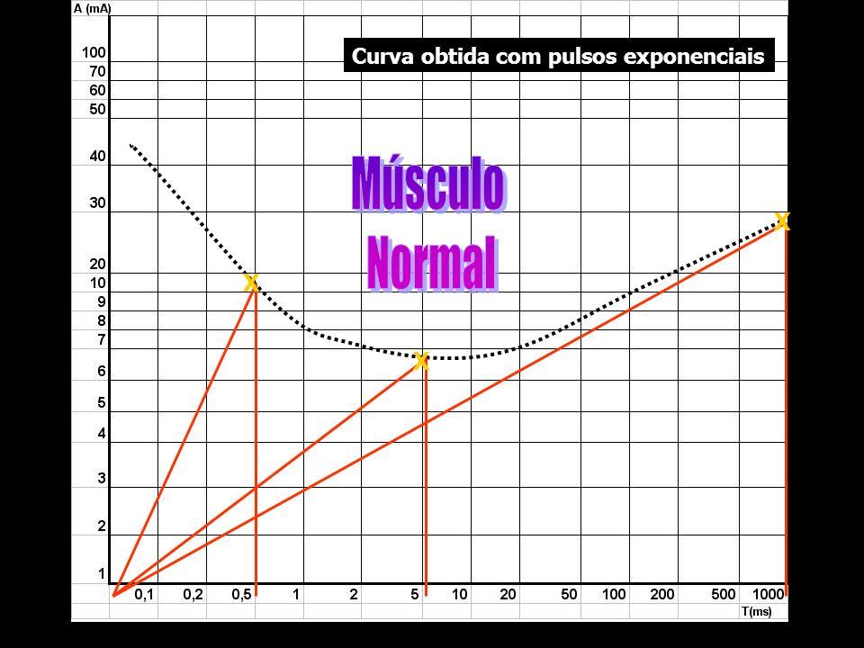 Curva obtida com pulsos exponenciais