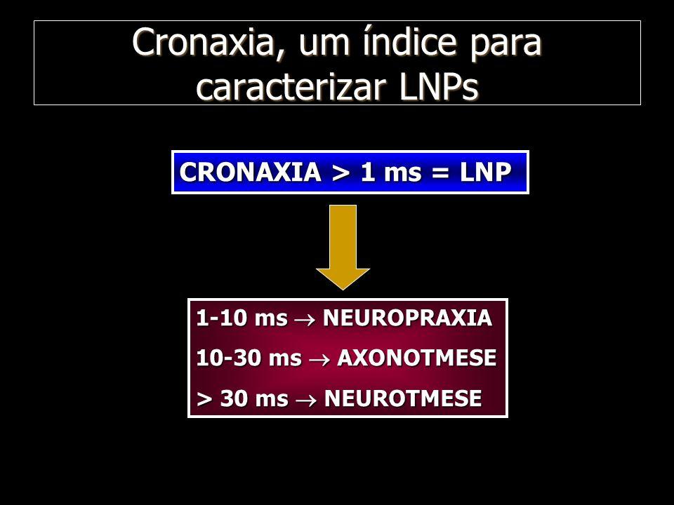 Cronaxia, um índice para caracterizar LNPs