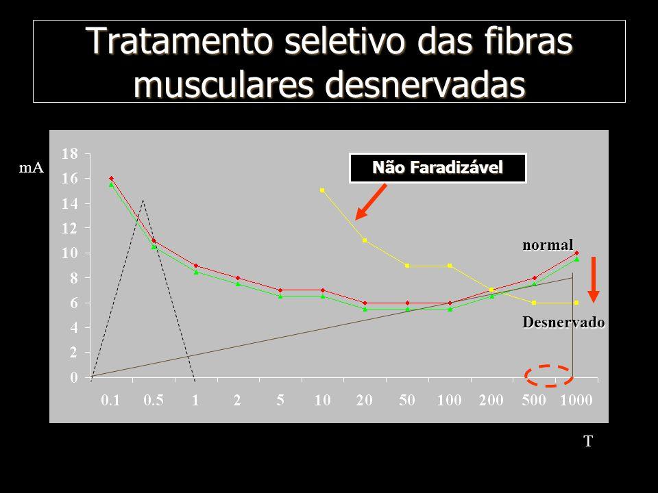 Tratamento seletivo das fibras musculares desnervadas