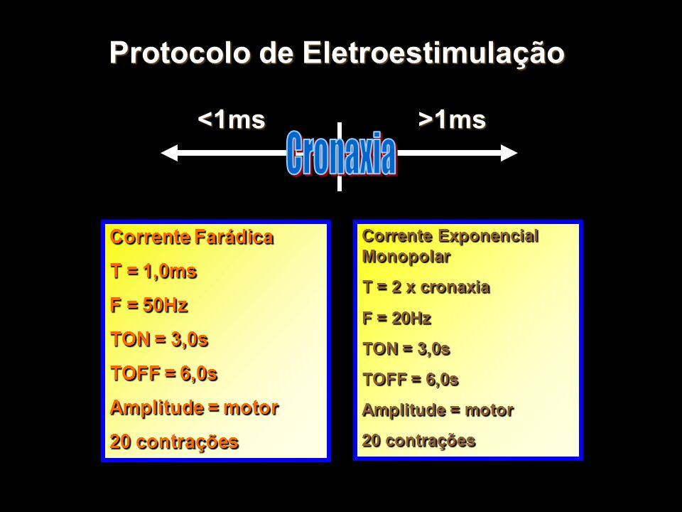 Protocolo de Eletroestimulação