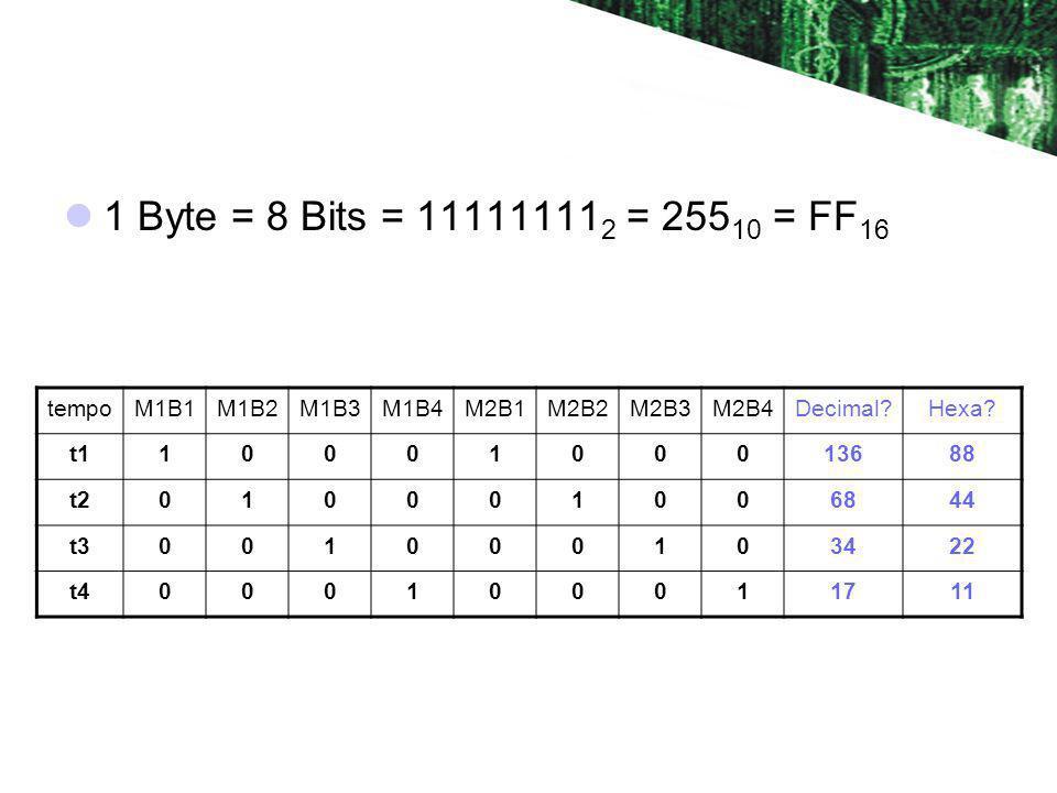 1 Byte = 8 Bits = 111111112 = 25510 = FF16 tempo M1B1 M1B2 M1B3 M1B4