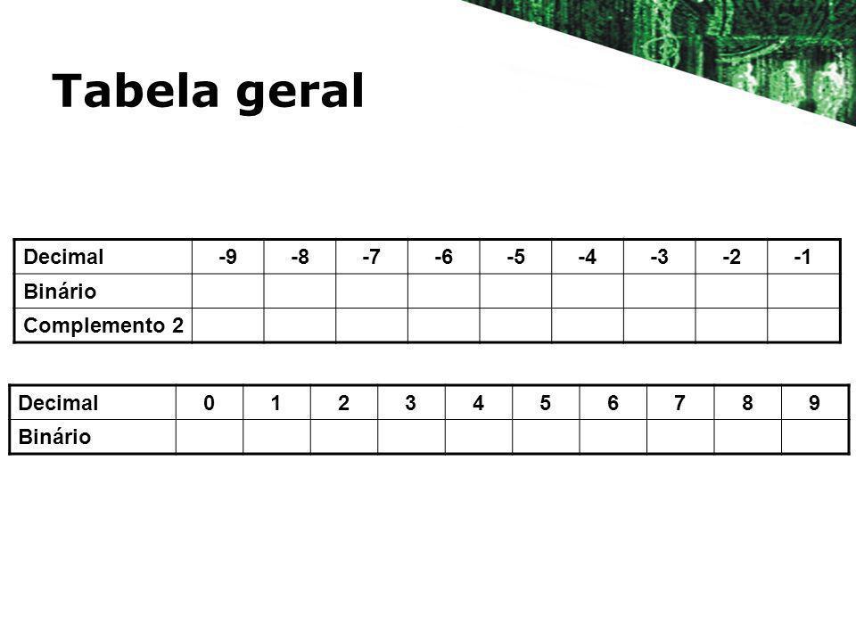 Tabela geral Decimal -9 -8 -7 -6 -5 -4 -3 -2 -1 Binário Complemento 2