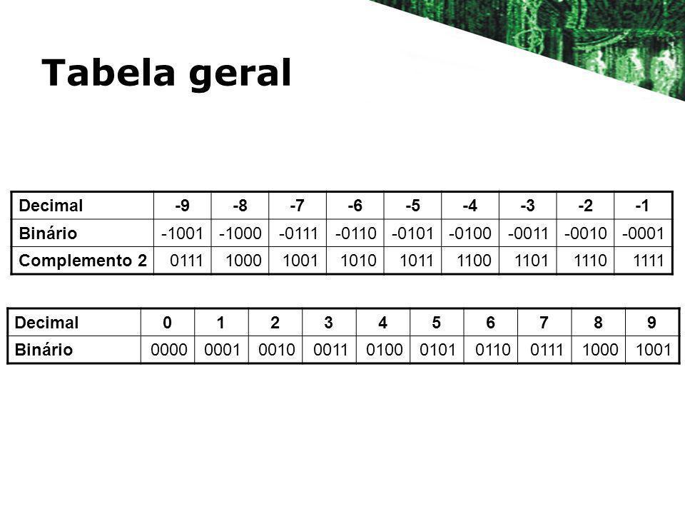 Tabela geral Decimal -9 -8 -7 -6 -5 -4 -3 -2 -1 Binário -1001 -1000